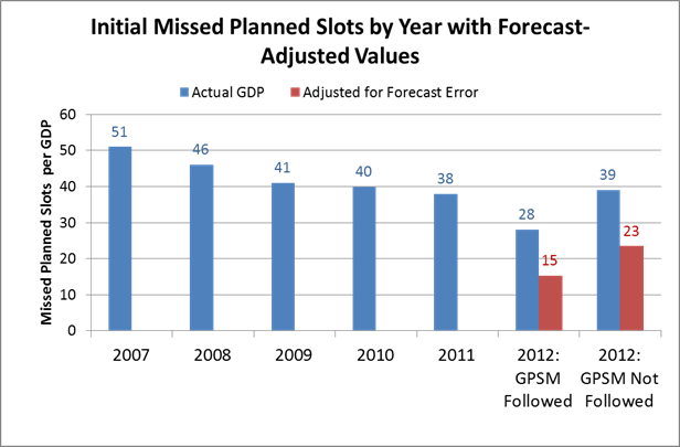 initial_missed_planned_slots_by_year