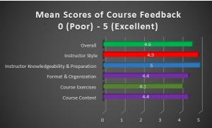 feedback-graph