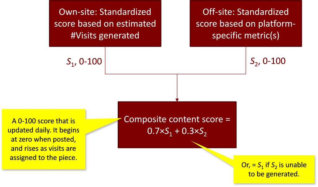 advanced content scoring analytics 3