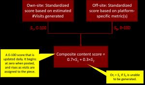 Content Scoring Image 7