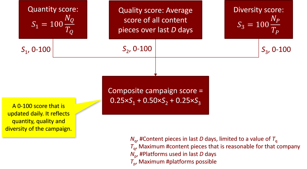 advanced content scoring analytics 2