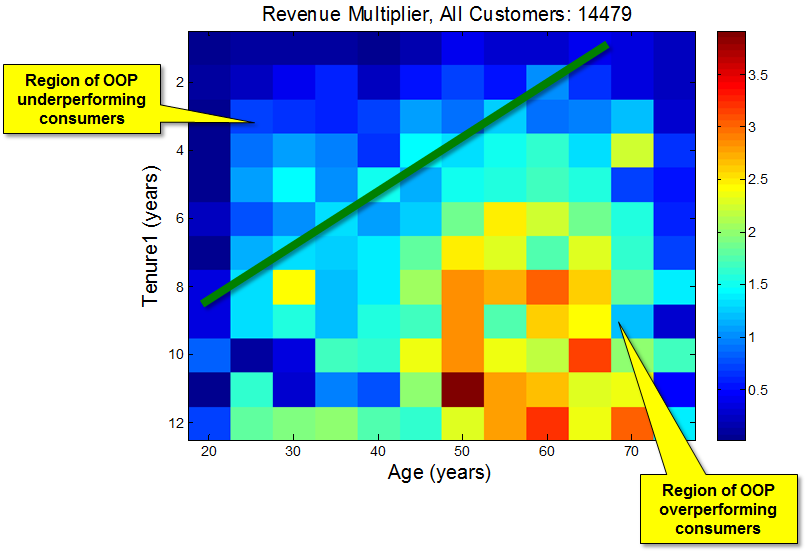 customer lifetime value 2