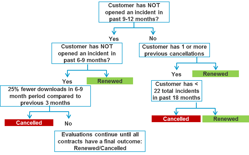 decision tree predicting b2b churn