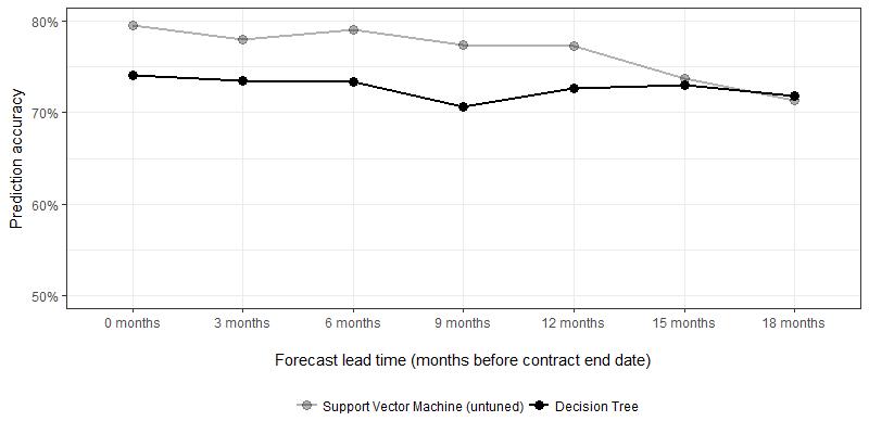 predicting b2b customer churn