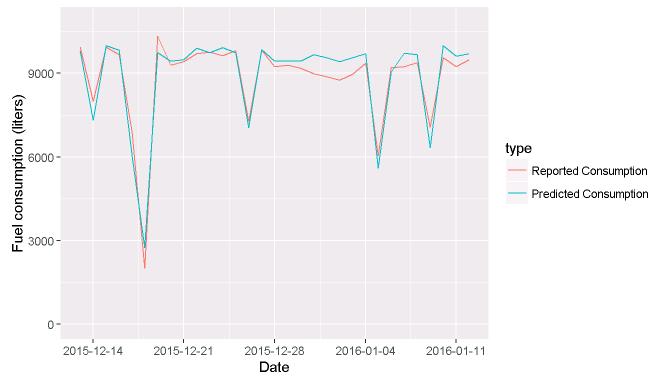 predicting fuel usage anomalies 1