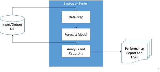 sales force route forecasting production architecture