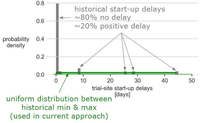 predictive pharma analytics graph 1