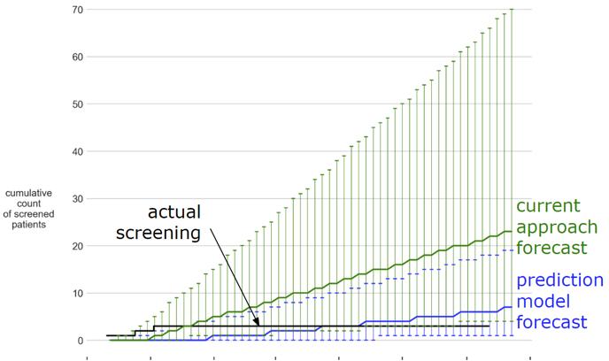 predictive pharma analytics graph 3