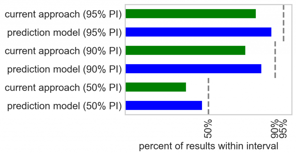predictive pharma analytics graph 2