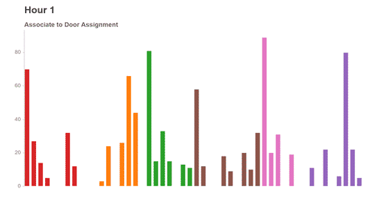 visualizing changing door assignments
