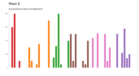 chart visualizing changing door assignments