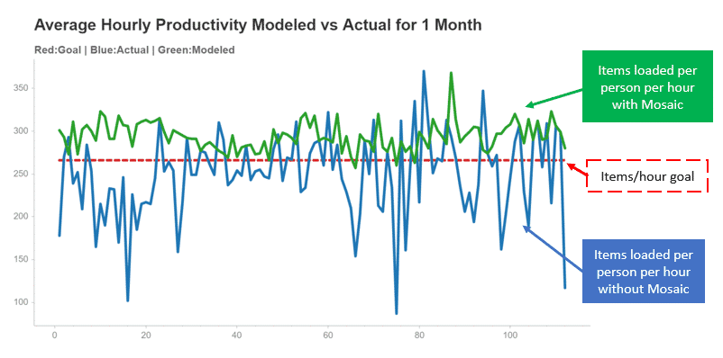line chart comparing productivity gains when implementing loading dock staffing optimization